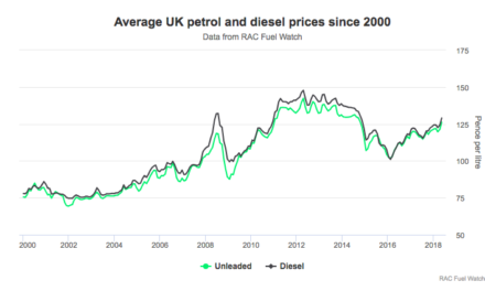 May sees worst increase in price of petrol in at least 18 years